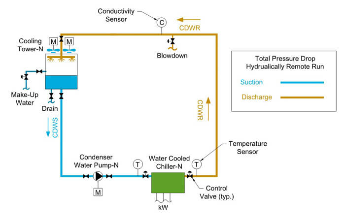 Condenser Water Pump Design Guide  How To Size And Select
