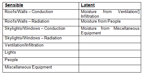 Heating/Cooling Loads | HVAC and Refrigeration PE Exam Tools