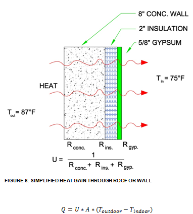 Heat Transfer And Cooling Loads Hvac And Refrigeration Pe