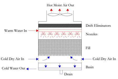 Hvac Equipment And Systems Cooling Towers For The