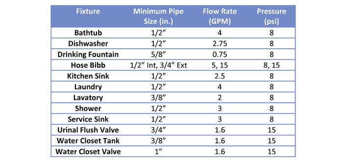Domestic Water Piping Design Guide, How to Size and Select Domestic