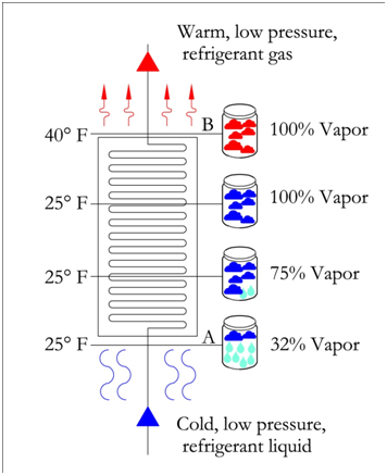 P-H Diagram Thermodynamics | HVAC and Refrigeration PE Exam Tools