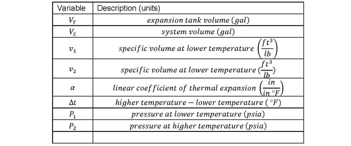 Expansion Tank Design Guide, How to Size and Select an