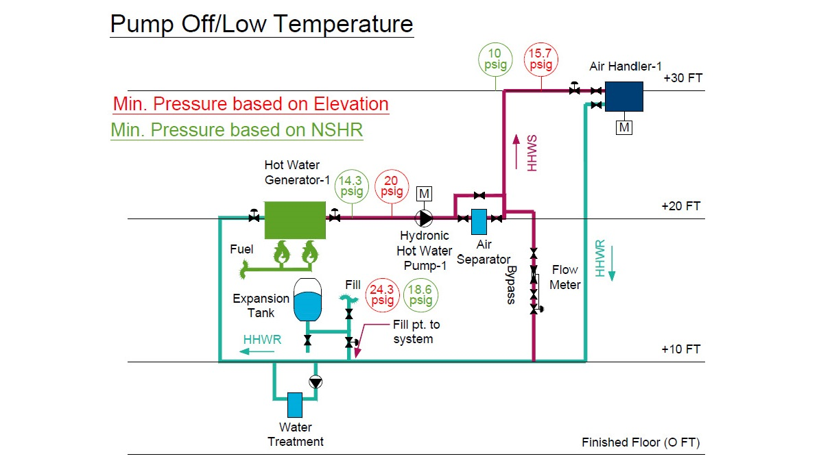 Hydronic Hot Water Diagram With An Expansion Tank That Compares The Size Based