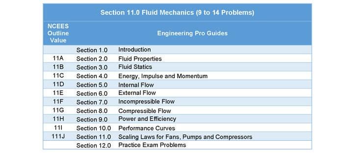 Fluid Mechanics | Mechanical FE Exam Tools | Mechanical and