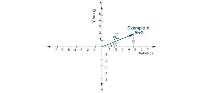 Mathematics | Mechanical FE Exam Tools | Mechanical and Electrical