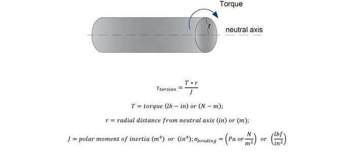 Mechanics of Materials   Mechanical FE Exam Tools