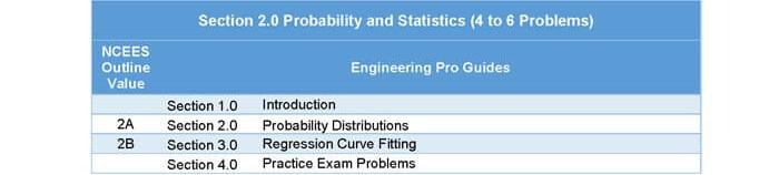 Probability & Statistics   Mechanical FE Exam Tools
