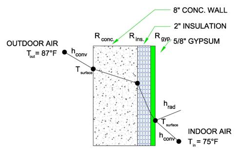 Heat Transfer Hvac And Refrigeration Pe Exam Tools