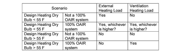 HVAC Rule of Thumb Calculator | HVAC and Refrigeration Design Tools