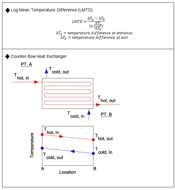 Heat Transfer and Cooling Loads| HVAC and Refrigeration PE Exam