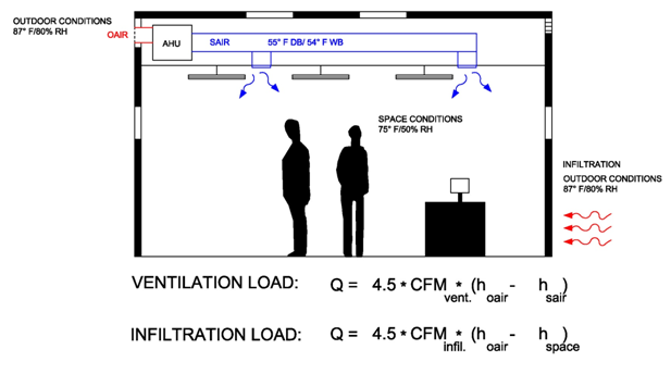 Heat Transfer Cooling Load Infiltration For The