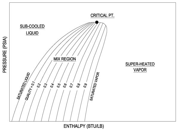 P H Diagram Thermodynamics Hvac And Refrigeration Pe Exam Tools