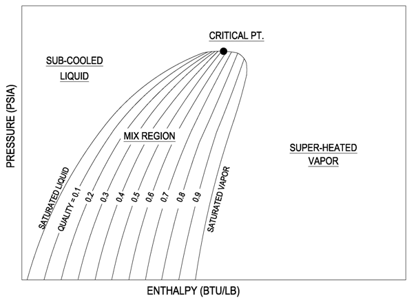phdiagram p h diagram thermodynamics hvac and refrigeration pe exam tools