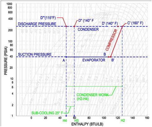 Thermodynamics Hvac And Refrigeration Pe Exam Tools Mechanical
