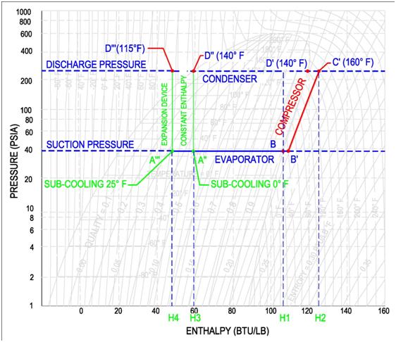 phdiagramexpan p h diagram thermodynamics hvac and refrigeration pe exam tools