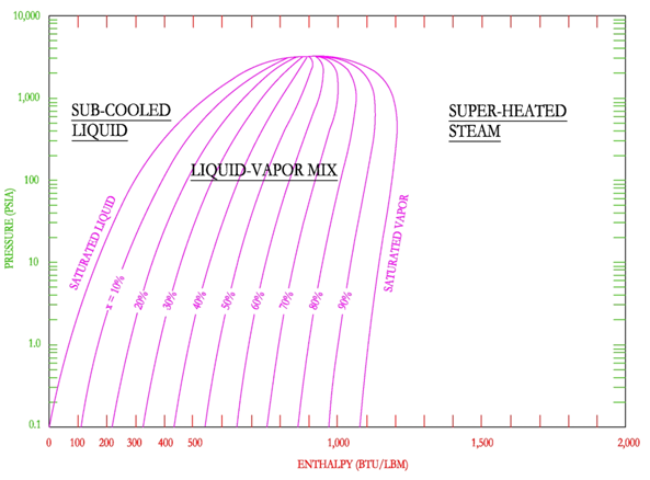 Thermodynamics hvac and refrigeration pe exam tools mechanical the p h diagram is also helpful in illustrating the relationship between the enthalpy of the saturated liquid saturated vapor and the enthalpy of ccuart Image collections