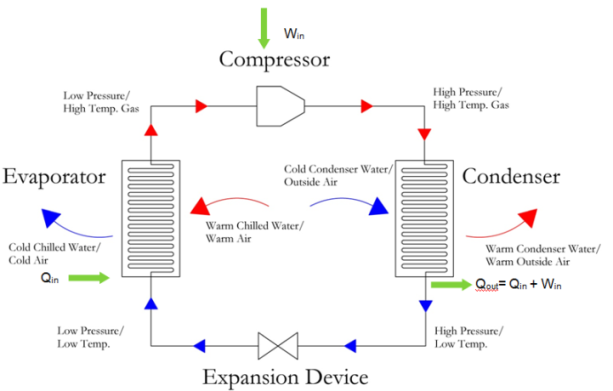 Vapor Compression Cycle, the Compressor for the Mechanical